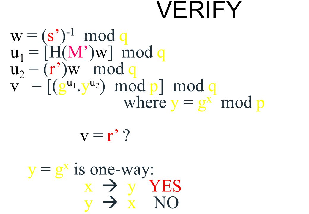 VERIFY w = (s')-1 mod q. u1 = [H(M')w] mod q. u2 = (r')w mod q. v = [(gu1.yu2) mod p] mod q.